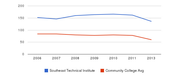 Southeast Technical Institute Total Faculty&nbsp(2006-2013)