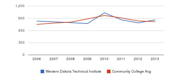 Western Dakota Technical Institute Full-Time Students&nbsp(2006-2013)