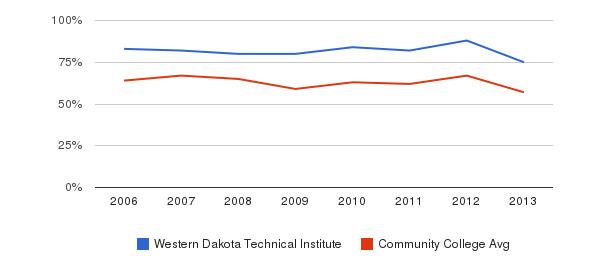 Western Dakota Technical Institute White&nbsp(2006-2013)