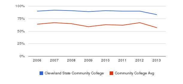 Cleveland State Community College White&nbsp(2006-2013)