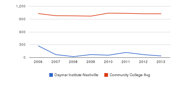 Daymar Institute-Nashville Part-Time Students&nbsp(2006-2013)