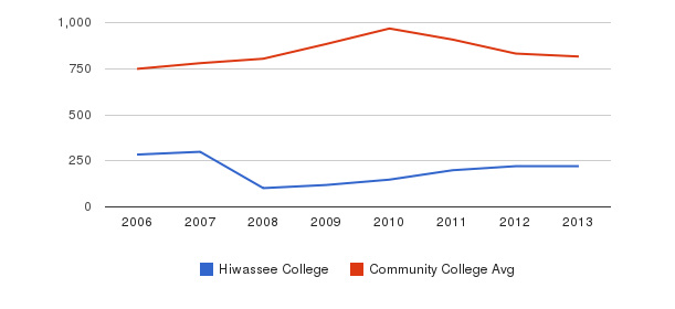 Hiwassee College Full-Time Students&nbsp(2006-2013)