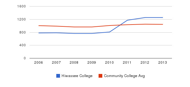 Hiwassee College sat total&nbsp(2006-2013)
