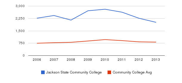 Jackson State Community College Full-Time Students&nbsp(2006-2013)