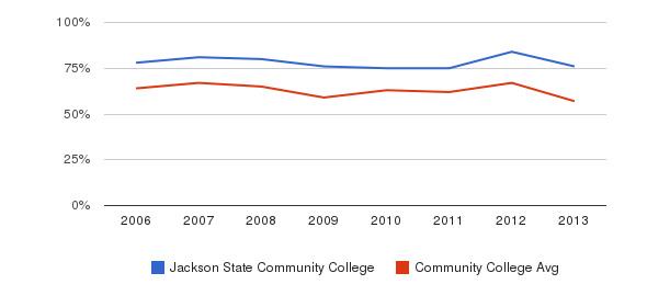 Jackson State Community College White&nbsp(2006-2013)