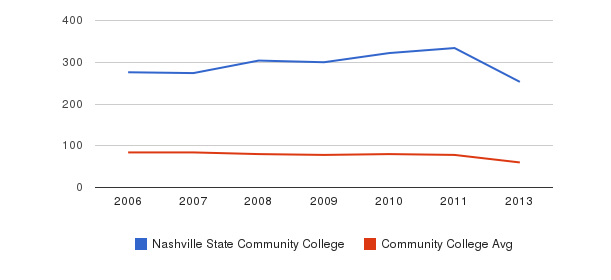 Nashville State Community College Total Faculty&nbsp(2006-2013)