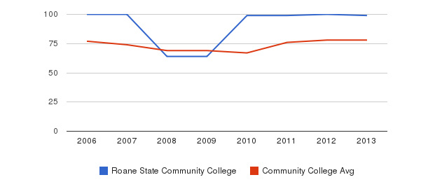 Roane State Community College Percent Admitted&nbsp(2006-2013)