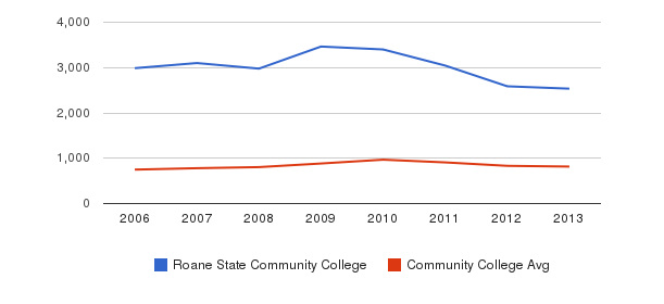 Roane State Community College Full-Time Students&nbsp(2006-2013)