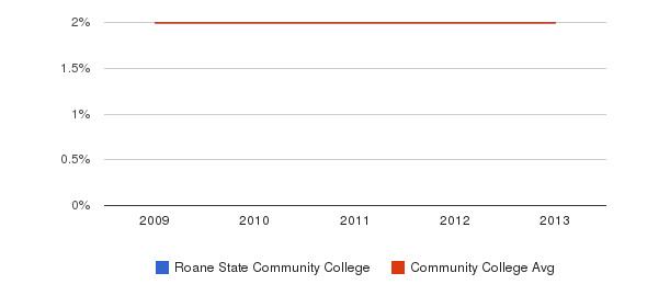 Roane State Community College More&nbsp(2009-2013)