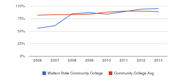 Walters State Community College % Students Receiving Some Financial Aid&nbsp(2006-2013)