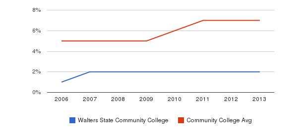 Walters State Community College Hispanic&nbsp(2006-2013)