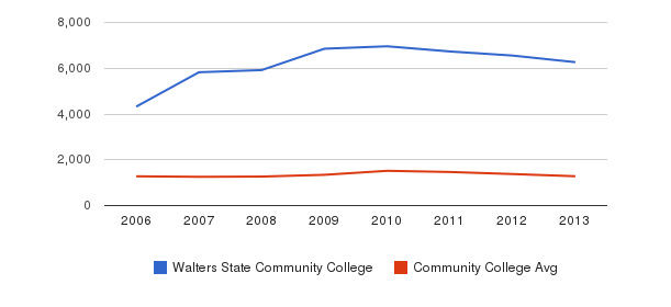 Walters State Community College Total Enrollment&nbsp(2006-2013)