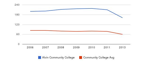 Alvin Community College Total Faculty&nbsp(2006-2013)