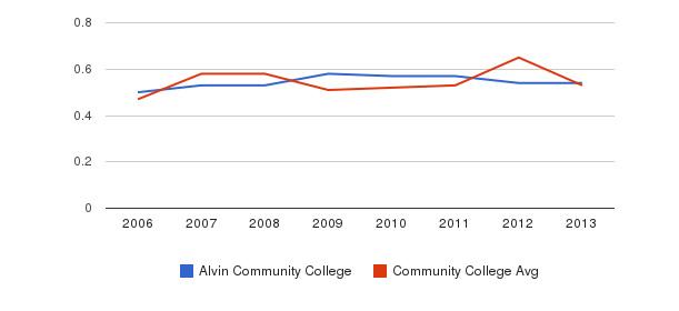 Alvin Community College Diversity Score&nbsp(2006-2013)