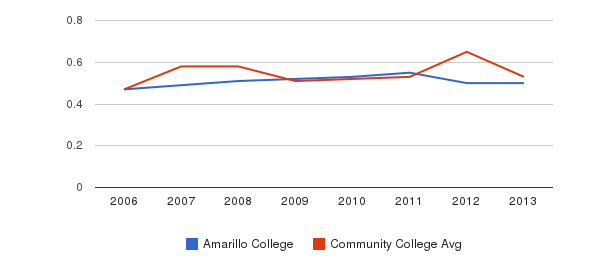 Amarillo College Diversity Score&nbsp(2006-2013)