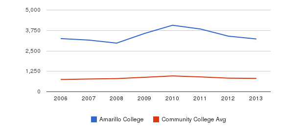 Amarillo College Full-Time Students&nbsp(2006-2013)