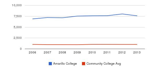 Amarillo College Part-Time Students&nbsp(2006-2013)