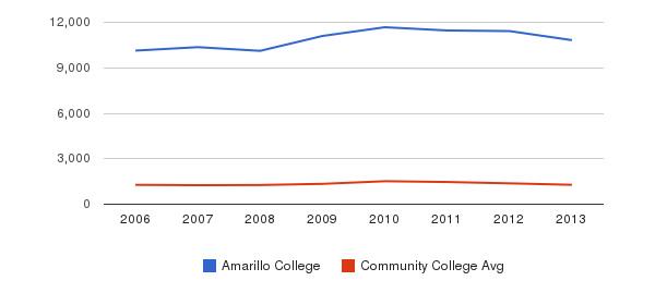 Amarillo College Total Enrollment&nbsp(2006-2013)