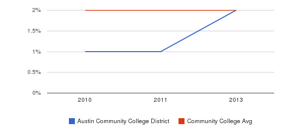 Austin Community College District More&nbsp(2010-2013)