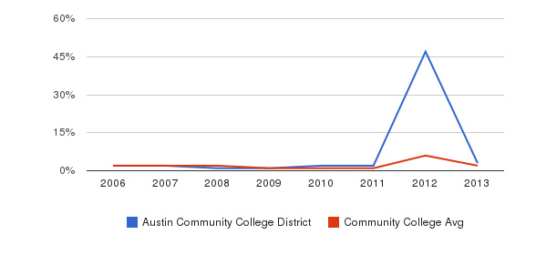 Austin Community College District non_resident&nbsp(2006-2013)