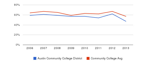 Austin Community College District White&nbsp(2006-2013)