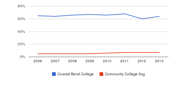 Coastal Bend College Hispanic&nbsp(2006-2013)