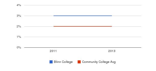 Blinn College More&nbsp(2011-2013)