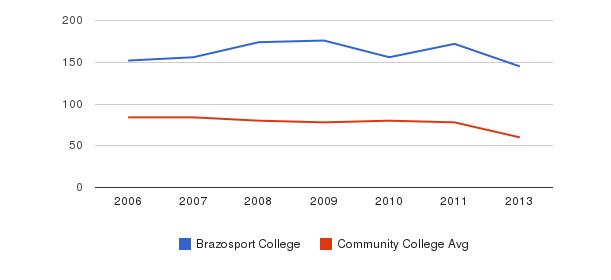 Brazosport College Total Faculty&nbsp(2006-2013)