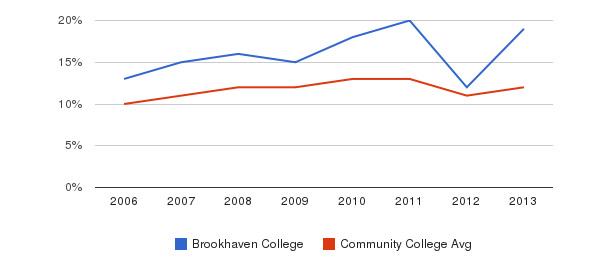 Brookhaven College Black&nbsp(2006-2013)