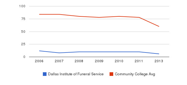 Dallas Institute of Funeral Service Total Faculty&nbsp(2006-2013)