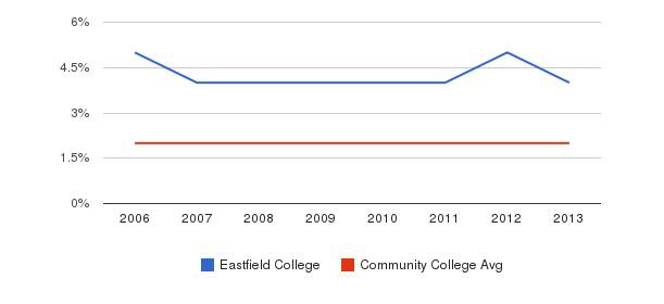 Eastfield College Asian&nbsp(2006-2013)