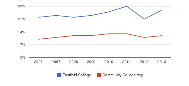 Eastfield College Black&nbsp(2006-2013)