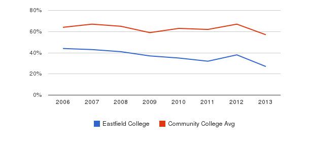 Eastfield College White&nbsp(2006-2013)
