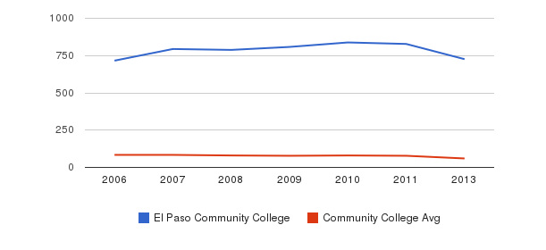 El Paso Community College Total Faculty&nbsp(2006-2013)