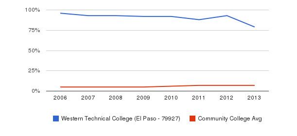 Western Technical College (El Paso - 79927) Hispanic&nbsp(2006-2013)