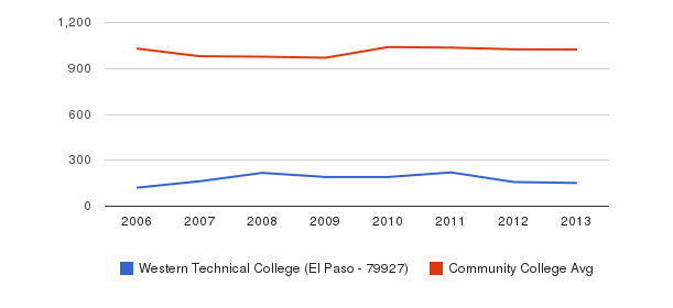 Western Technical College (El Paso - 79927) Part-Time Students&nbsp(2006-2013)