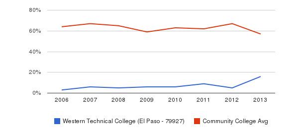 Western Technical College (El Paso - 79927) White&nbsp(2006-2013)