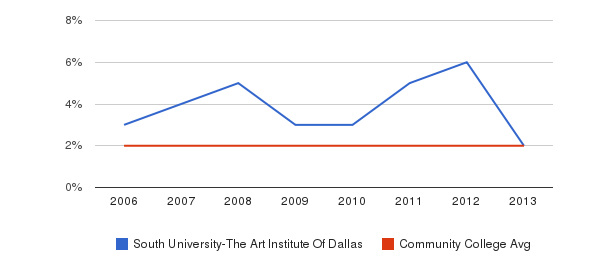 South University-The Art Institute Of Dallas Asian&nbsp(2006-2013)