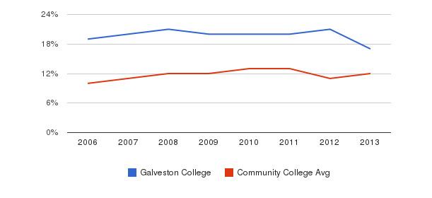 Galveston College Black&nbsp(2006-2013)