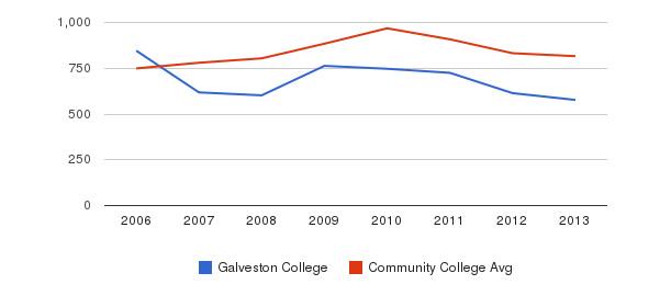 Galveston College Full-Time Students&nbsp(2006-2013)