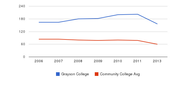 Grayson College Total Faculty&nbsp(2006-2013)