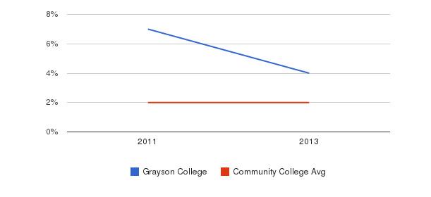Grayson College More&nbsp(2011-2013)