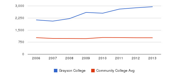 Grayson College Part-Time Students&nbsp(2006-2013)