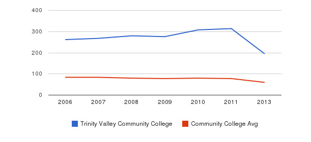 Trinity Valley Community College Total Faculty&nbsp(2006-2013)