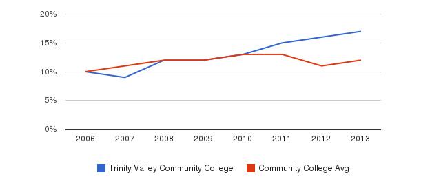Trinity Valley Community College Black&nbsp(2006-2013)