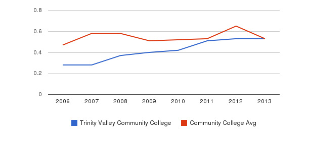 Trinity Valley Community College Diversity Score&nbsp(2006-2013)