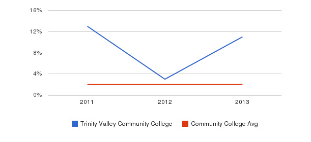 Trinity Valley Community College More&nbsp(2011-2013)