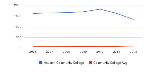 Houston Community College Total Faculty&nbsp(2006-2013)