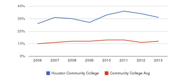 Houston Community College Black&nbsp(2006-2013)