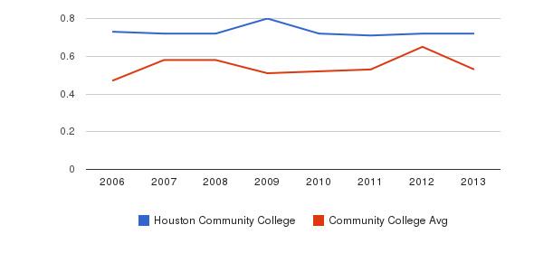 Houston Community College Diversity Score&nbsp(2006-2013)